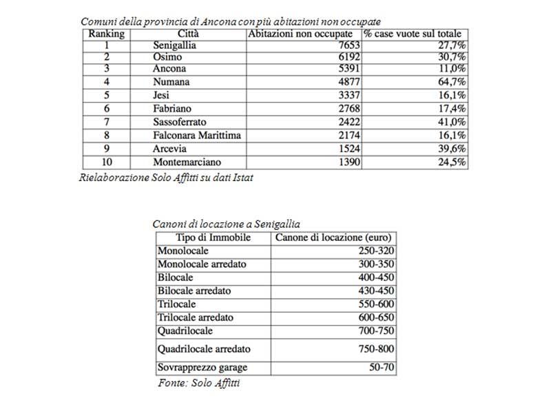 Tabelle situazione affitti e canoni a Senigallia e in provincia di Ancona